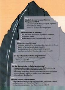 Bietschhorn-Modell zur Textdiagnose