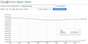 """Google Ngram: """"gleichzeitig"""" und """"zeitgleich"""" seit 1970"""