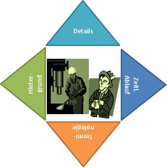 Abb. 2: Die Recherche-Phase. Mehrere relevante Faktoren müssen gleichzeitig beachtet werden.