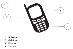 Wie wird die Igelgrafik mobil?