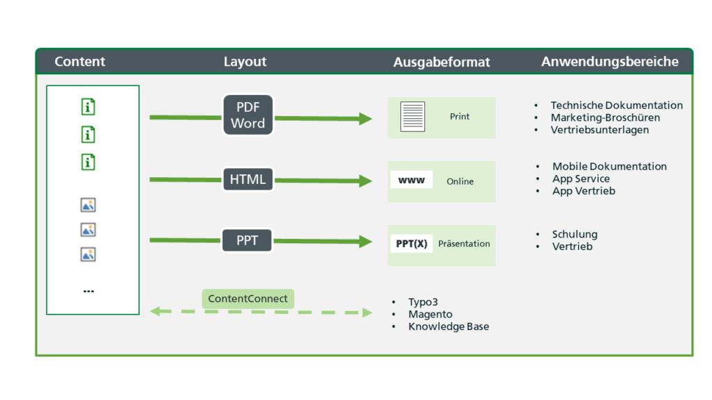 Content aus Schema ST4 kann in verschiedenen Layouts und Ausgabeformaten wiederverwendet werden.