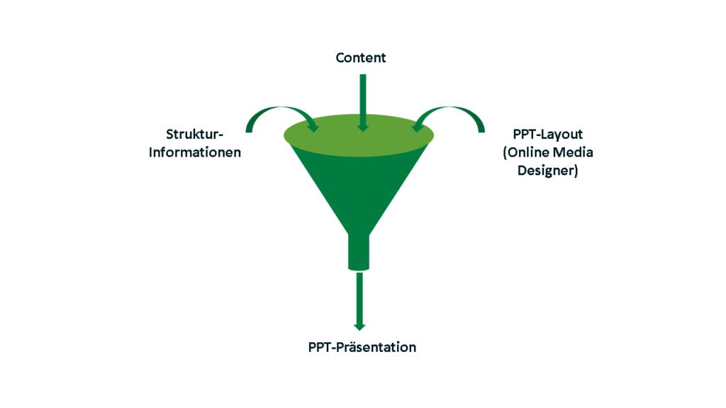 Struktur-Informationen, Content und ein PPT-Layout ergeben zusammen eine PPT-Präsentation aus Schema ST4