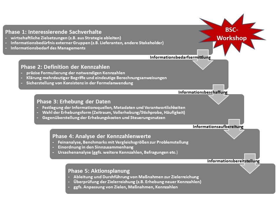 Idealtypischer Verlauf einer Kennzahlenbildung und -analyse