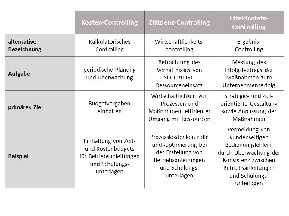 Kennzahlen: Abgrenzung zwischen Kosten-, Effizienz- und Effektivitäts-Controlling