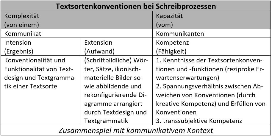 Vereinfachtes Modell semiotischer Effizienz
