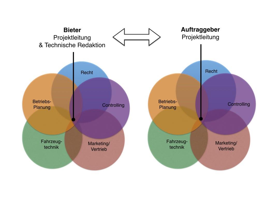 Rolle der Technischen Redaktion in interfachlicher Projektkommunikation, Lastenhefte, Pflichtenhefte
