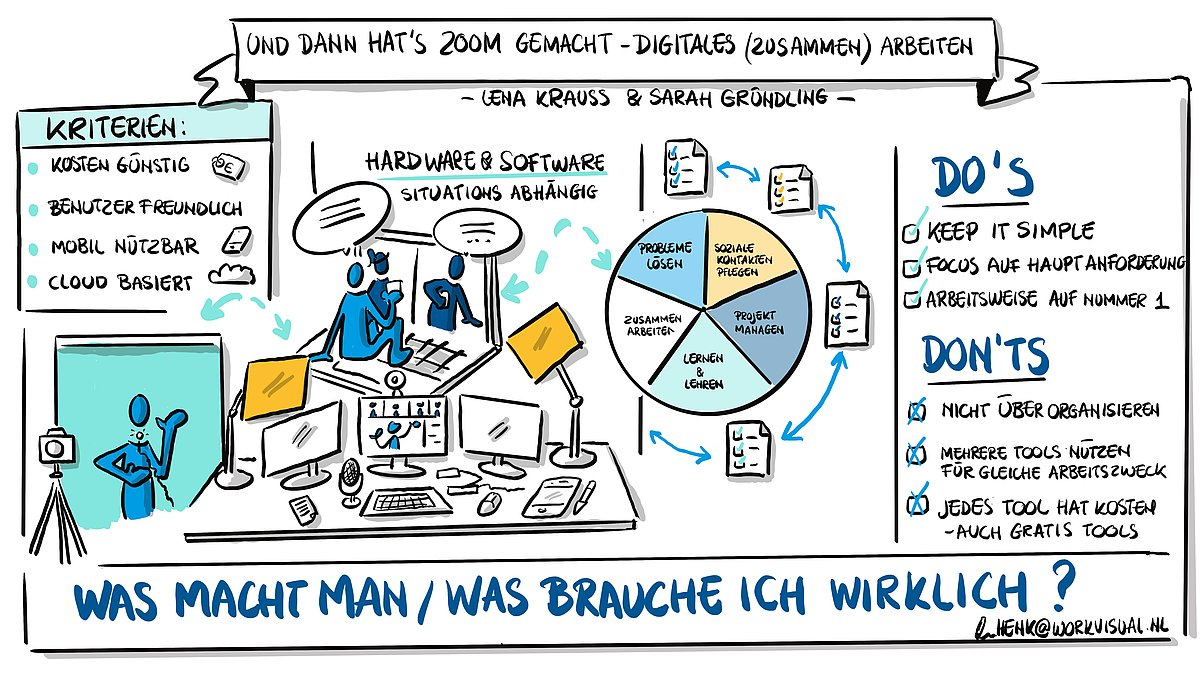 """Graphic Recording tekom Vortrag """"Und dann hat es Zoom gemacht"""" (Copyright: Henk Wijnands)"""