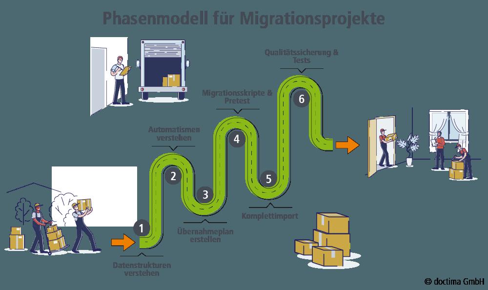 Phasenmodell für Datenmigration bei Wechsel eines Contentmanagement-Systems, doctima GmbH